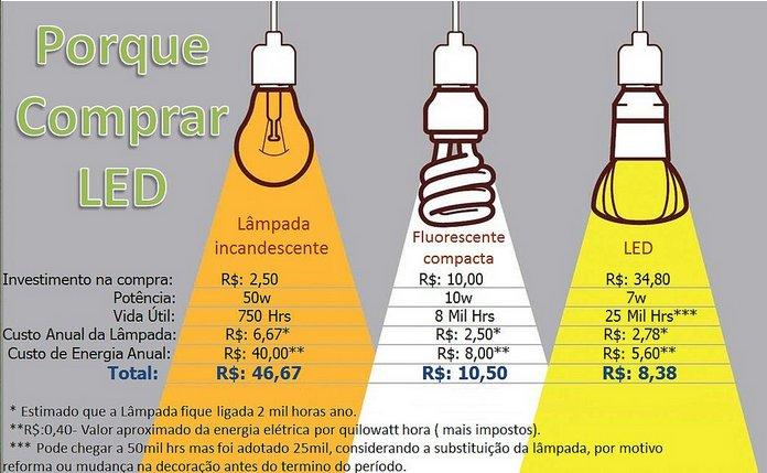 lampadas_de_LED